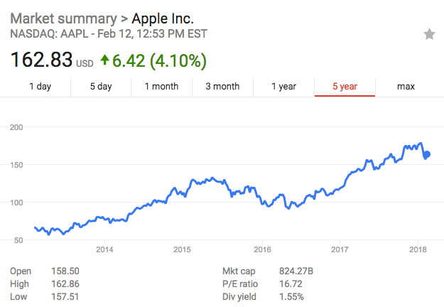 apple growth graph 2.png