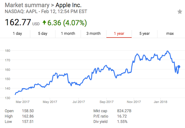 apple growth graph 3.png