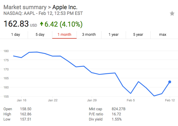 apple growth graph.png